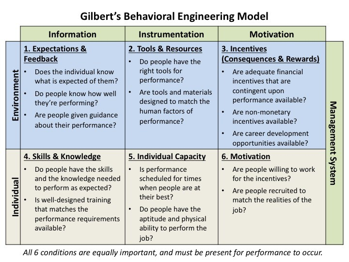 behavioral_engineering_model