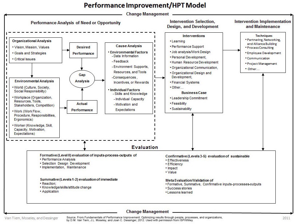 ISPI Performance Improvement/Human Performance Technology Model