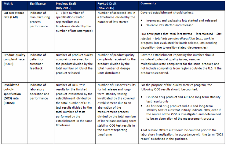 Table 1: Revised Quality Metric Guidance Definitions