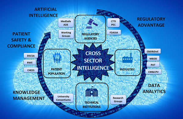 Technology Management Image: Cross-Sector Intelligence: The Prospects For Data